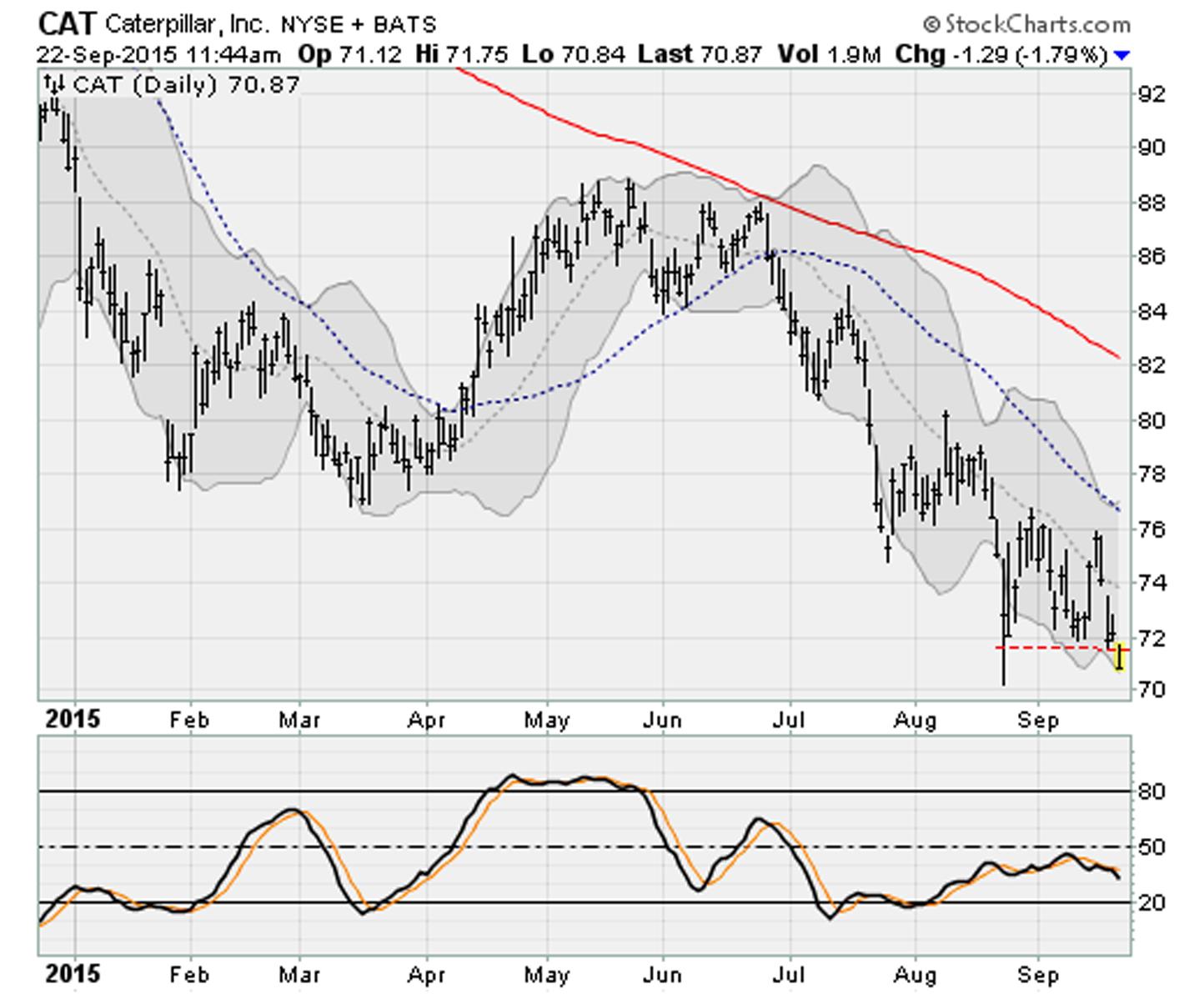 Dow Jones Stocks Breaking Down: Caterpillar (CAT)