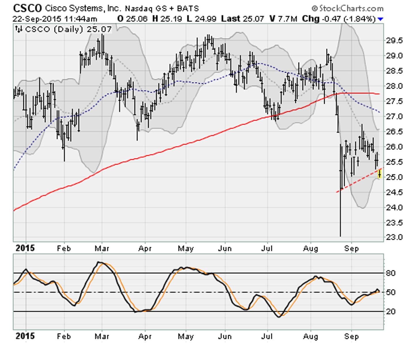 Dow Jones Stocks Breaking Down: Cisco (CSCO)