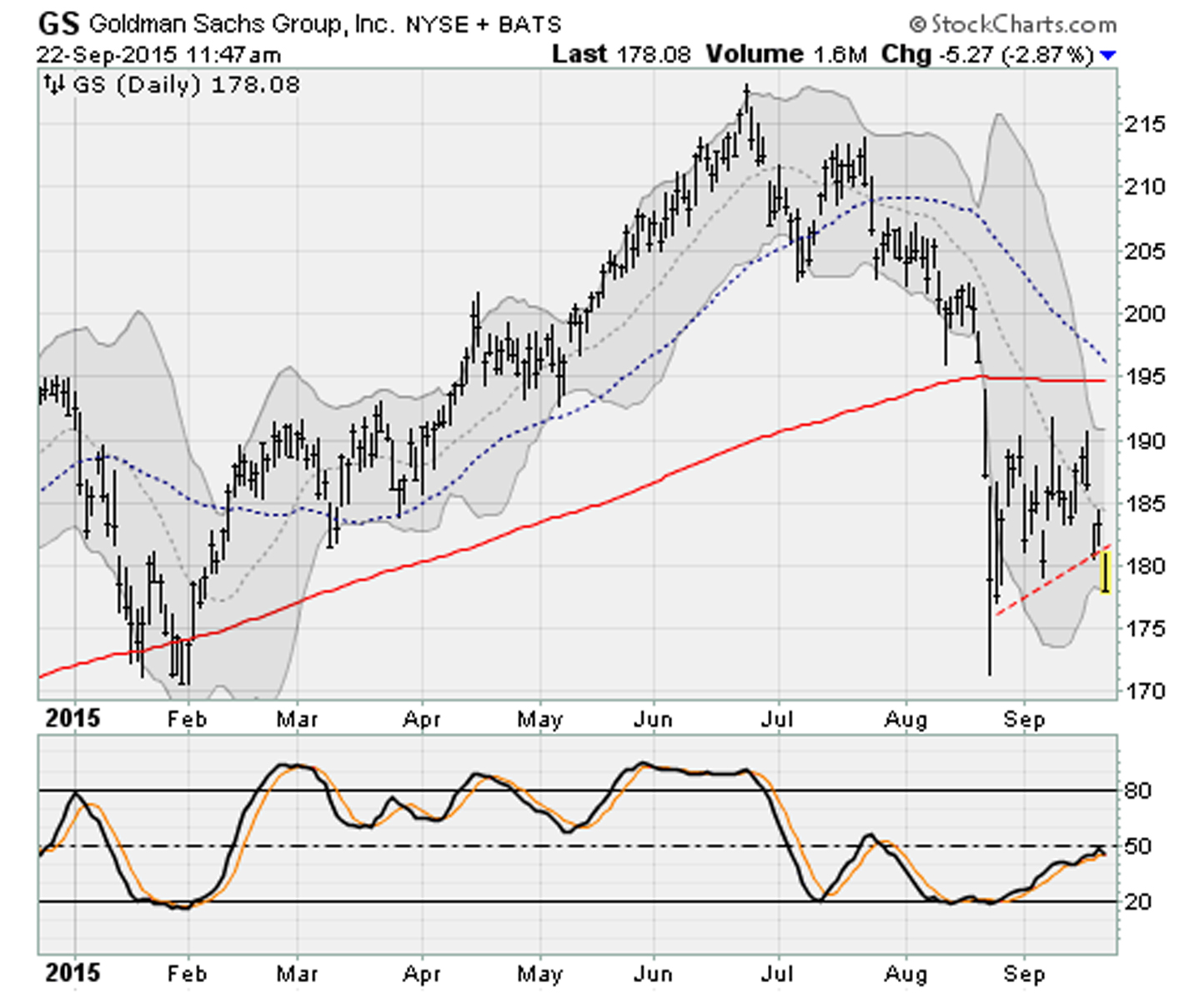 Dow Jones Stocks Breaking Down: Goldman Sachs (GS)