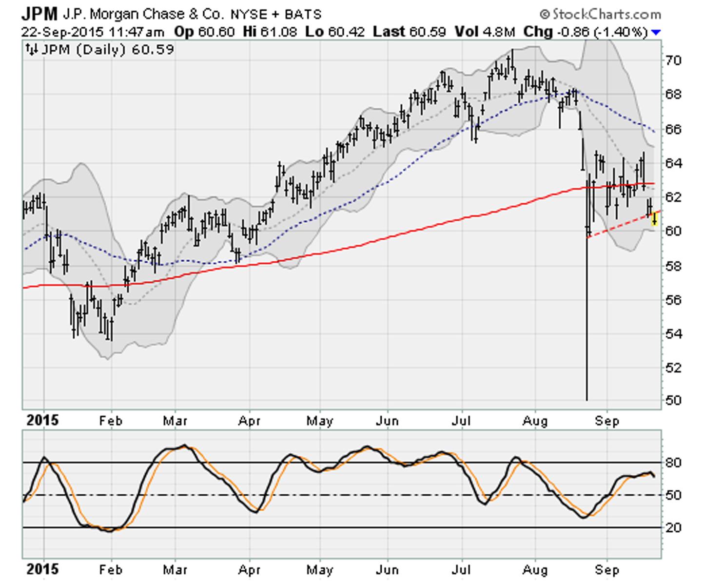 Dow Jones Stocks Breaking Down: JPMorgan Chase (JPM)