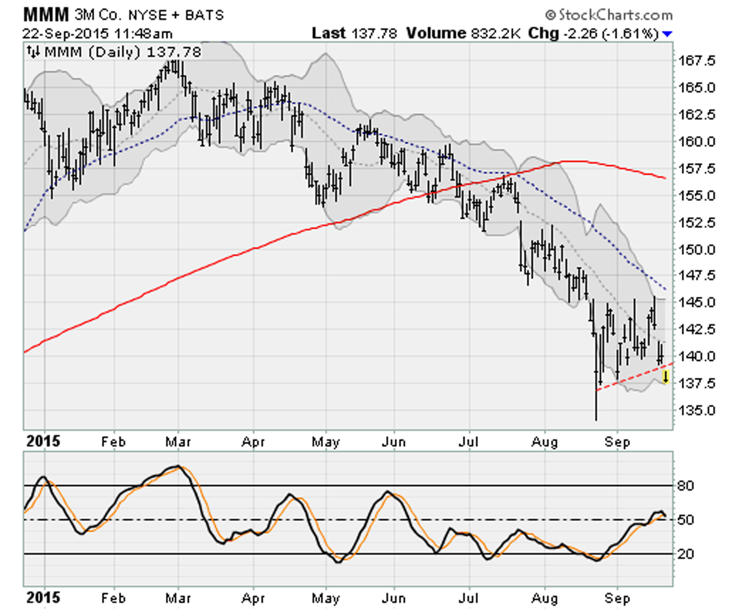 Dow Jones Stocks Breaking Down: 3M (MMM)