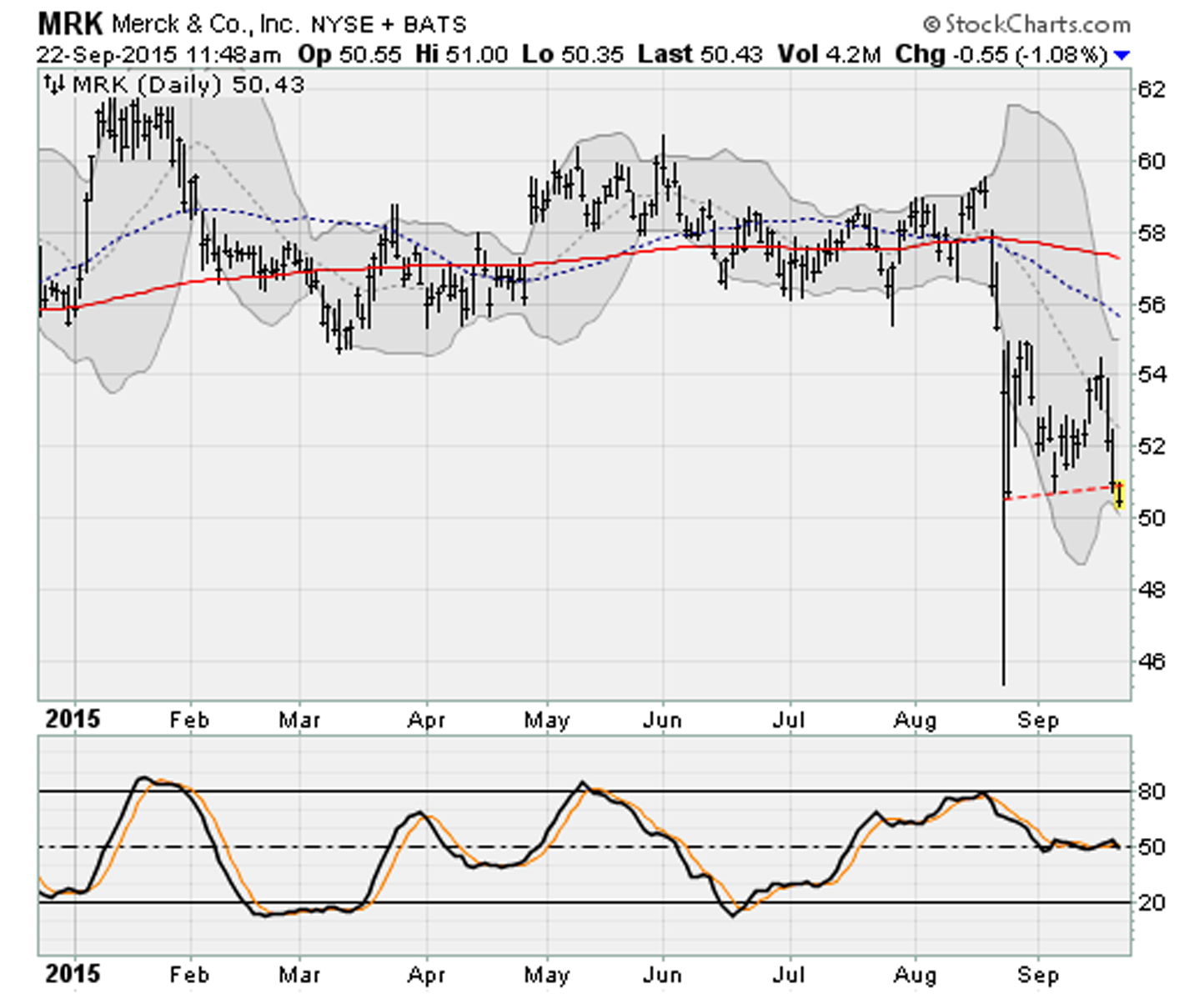 Dow Jones Stocks Breaking Down: Merck (MRK)
