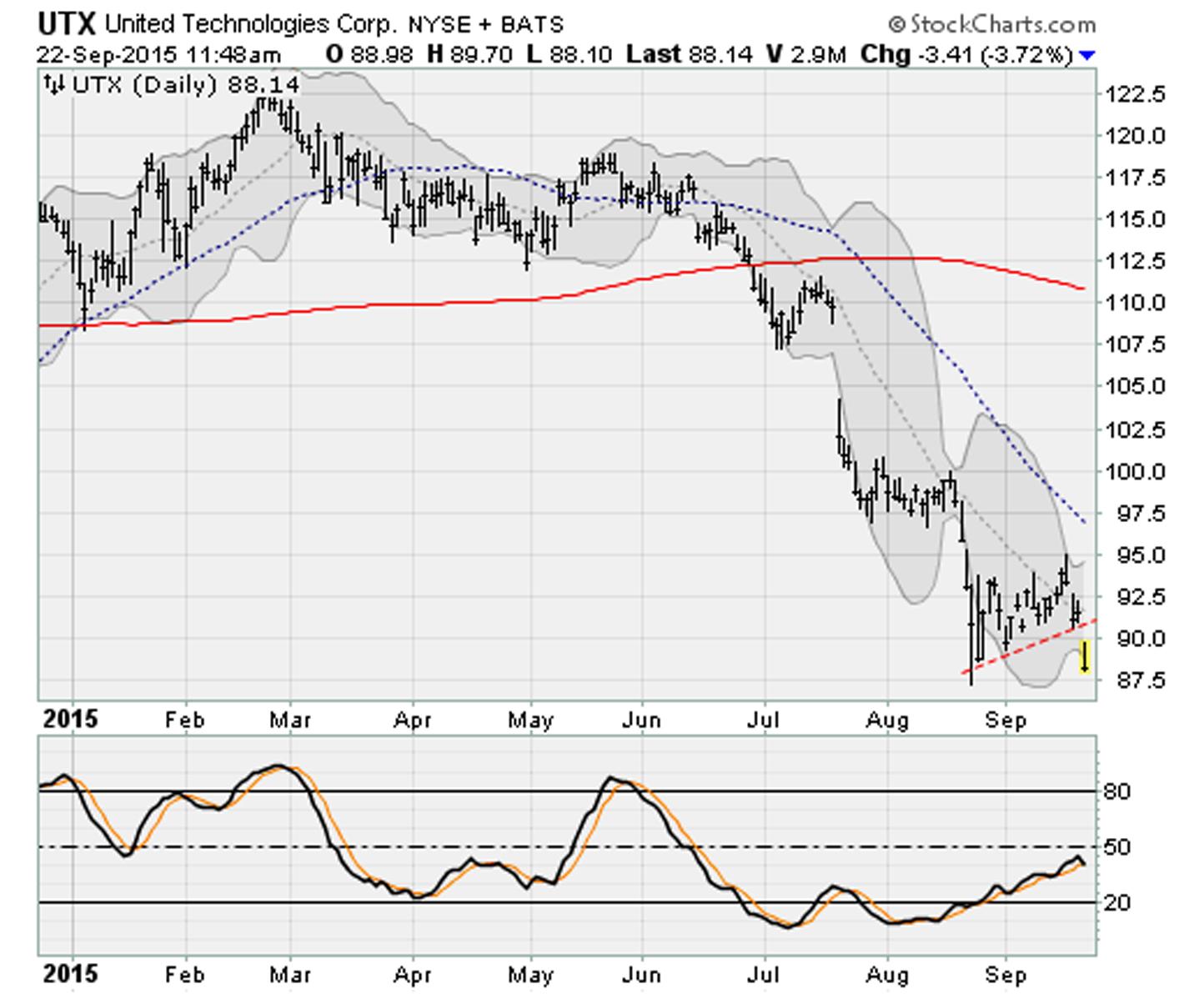 Dow Jones Stocks Breaking Down: United Technologies (UTX)
