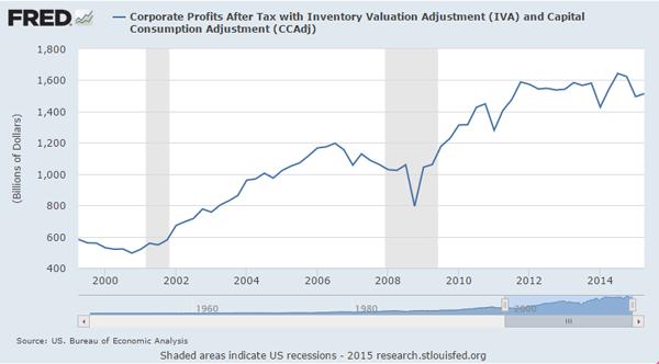 092415-Corporate-Earnings