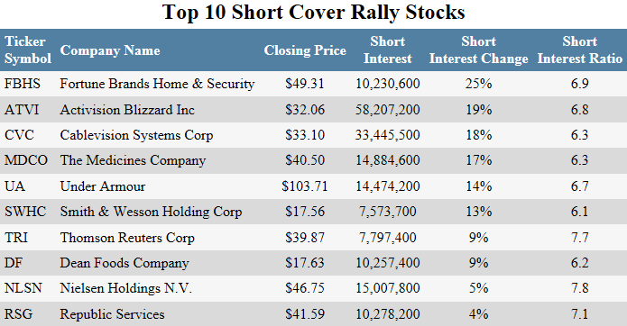3 Top Short Squeeze Stocks to Buy