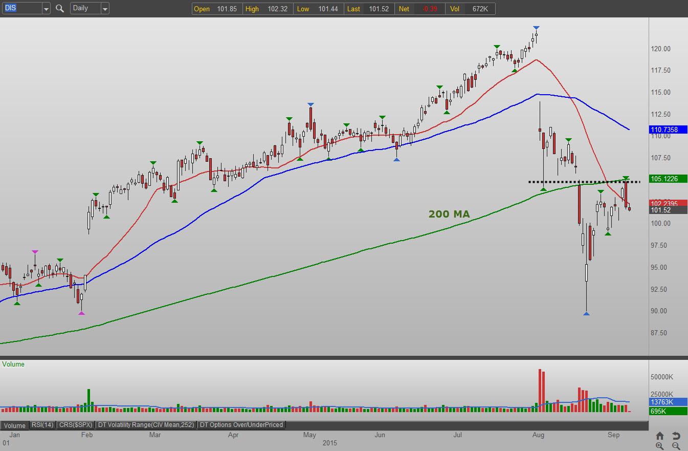 DIS stock