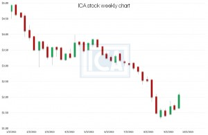 ICA stock, technical chart