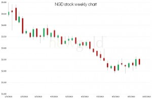 NGD stock, technical chart