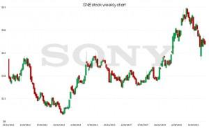 SNE stock, technical chart