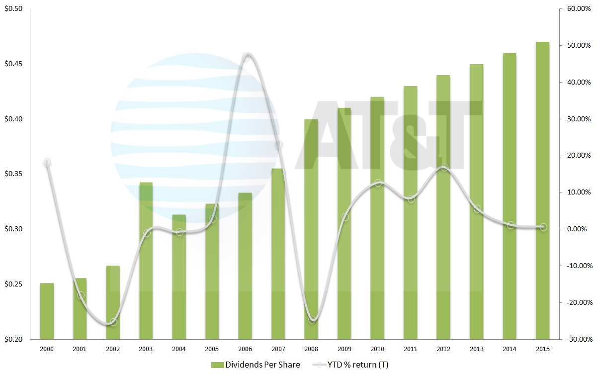 Ford Preferred Stock Dividend 2009