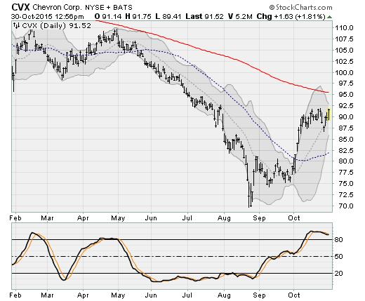 10-31-15-CVX