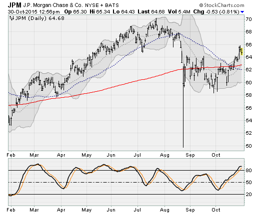 10-31-15-JPM
