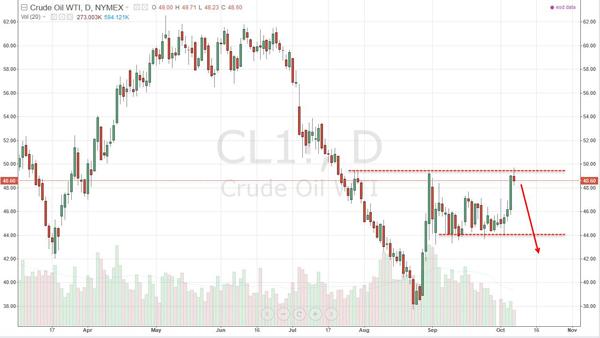 WTI Crude Oil Futures: Chart Source -- TradingView.com