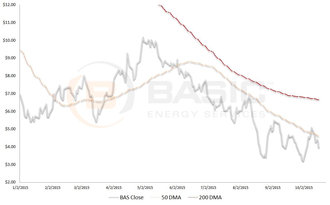 BAS stock, technical analysis