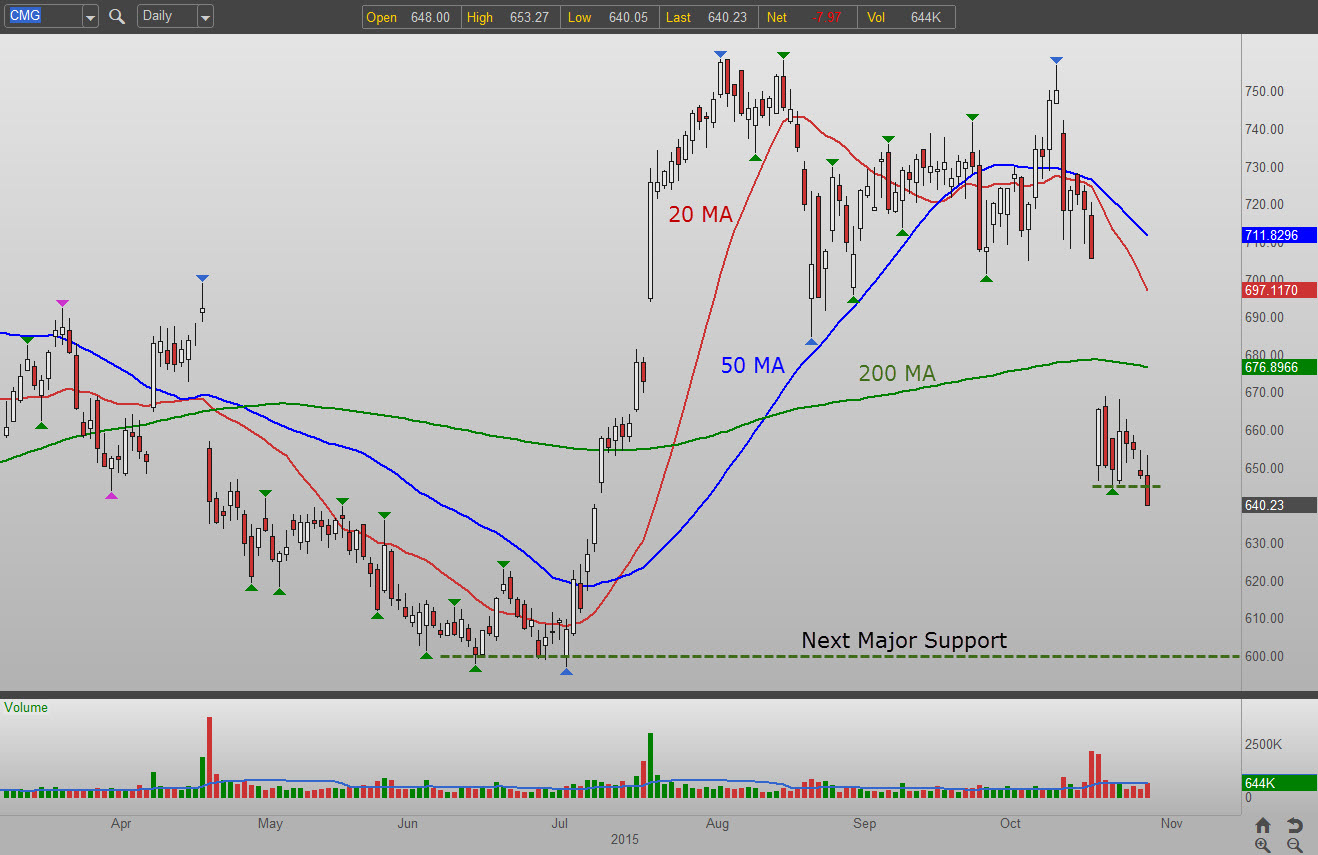 Cmg stock options