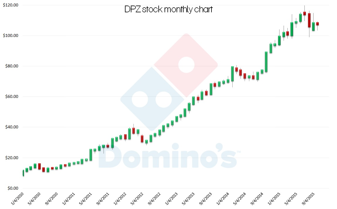 3 delicious pizza stocks to buy right now investorplace