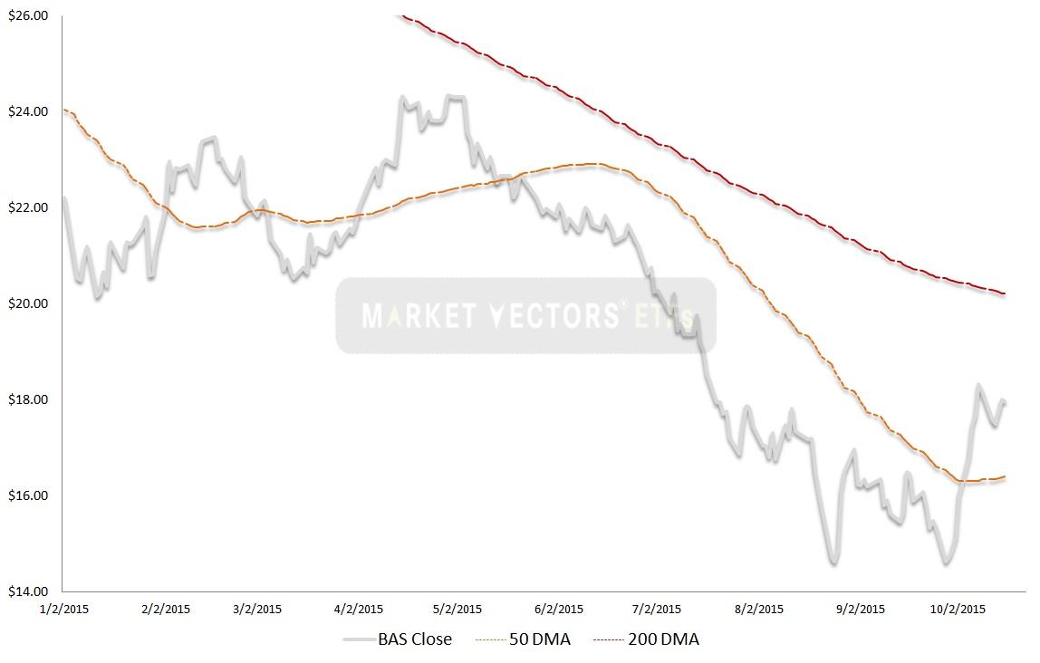 FRAK stock, technical analysis