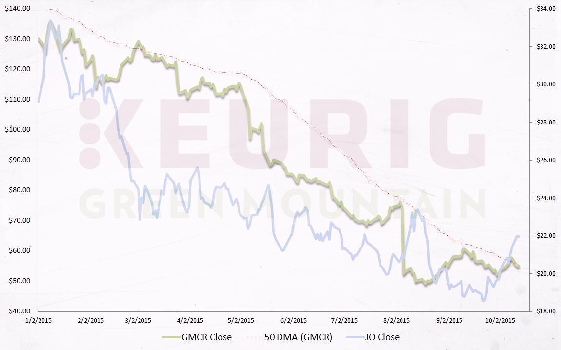 GMCR stock, technical analysis
