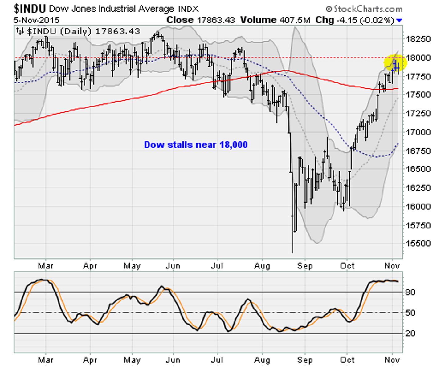 11 05 15 DJIA Stocks Mixed Ahead of Fridays Jobs Report