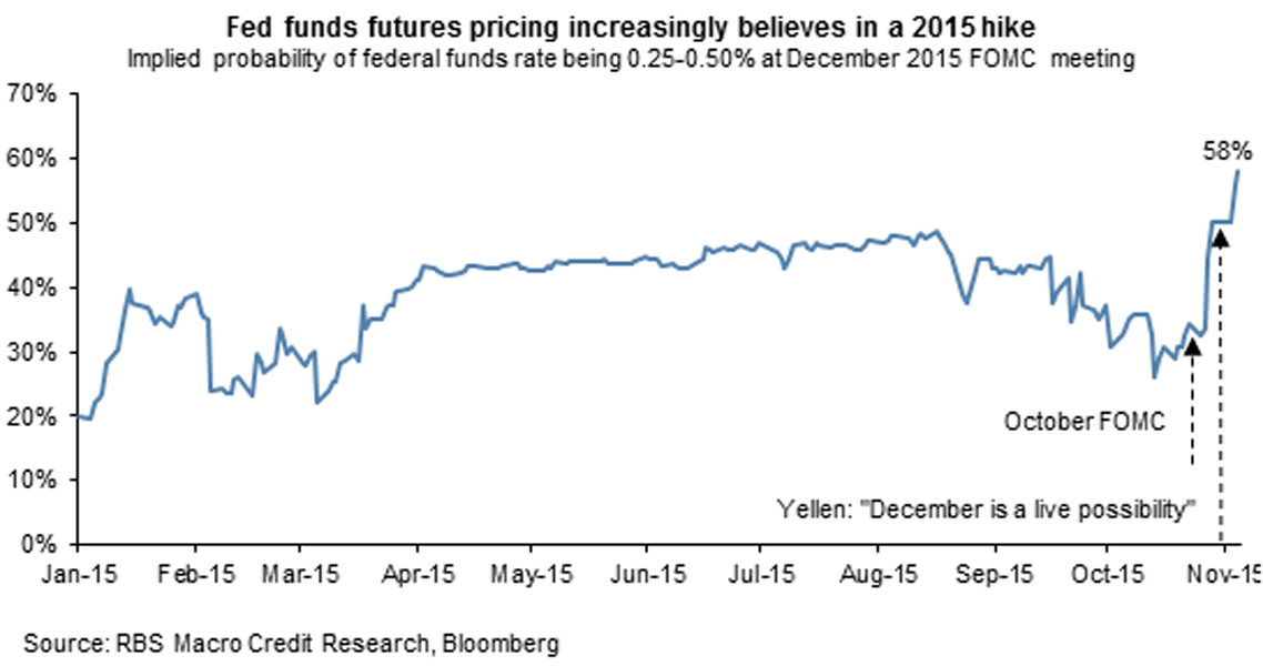 11 05 15 Fed Stocks Mixed Ahead of Fridays Jobs Report