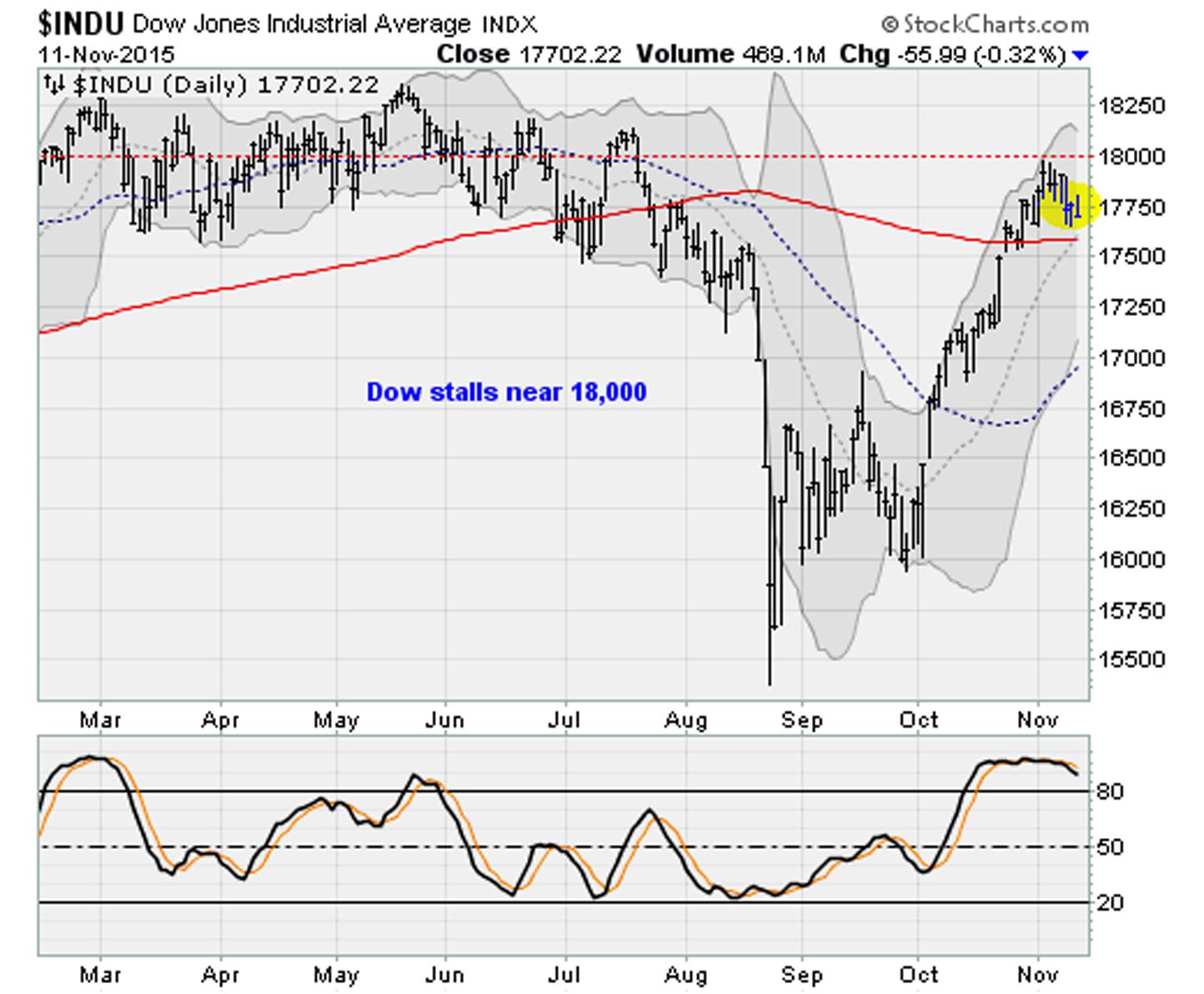 11-11-15-DJIA