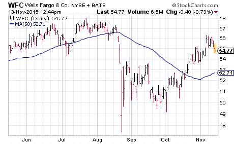 "The ""1 Percent"" in Financials: Wells Fargo (WFC)"