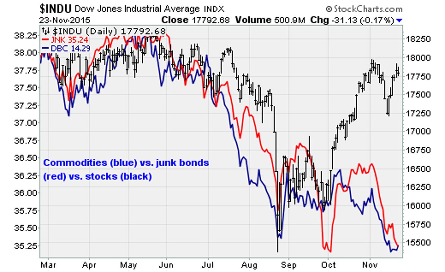 11-23-15-DJIA