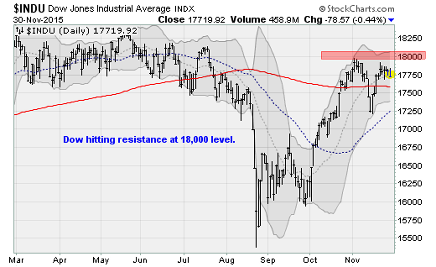 11-30-15-DJIA copy