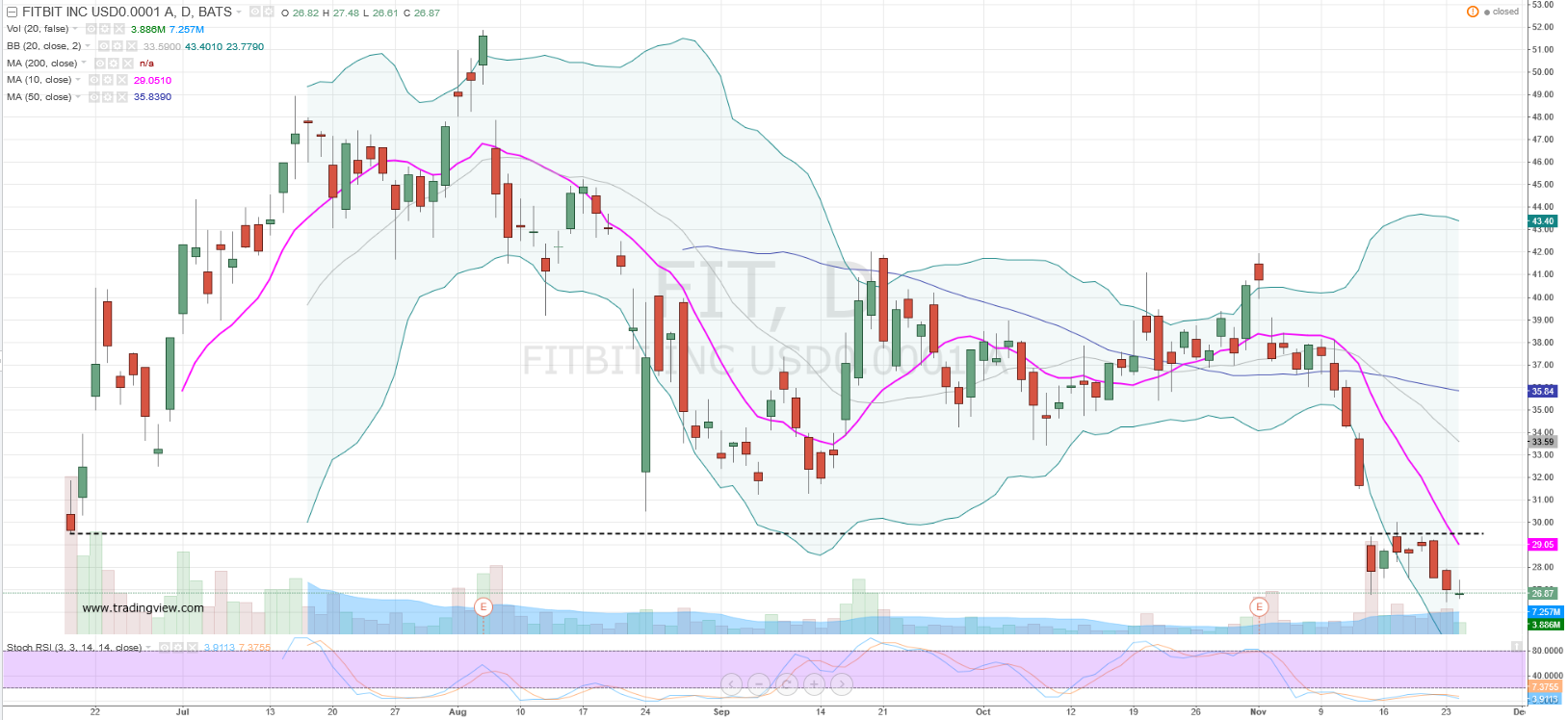 fitbit look lower and go vertical to buy fitbit stock investorplace