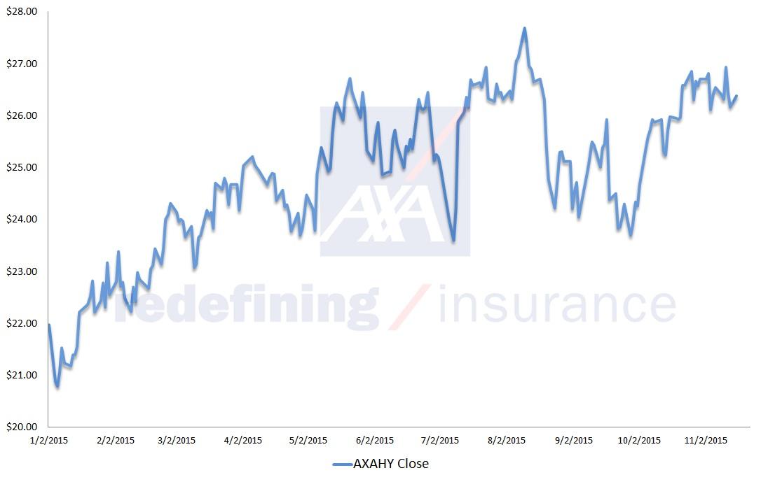 AXAHY stock, technical analysis