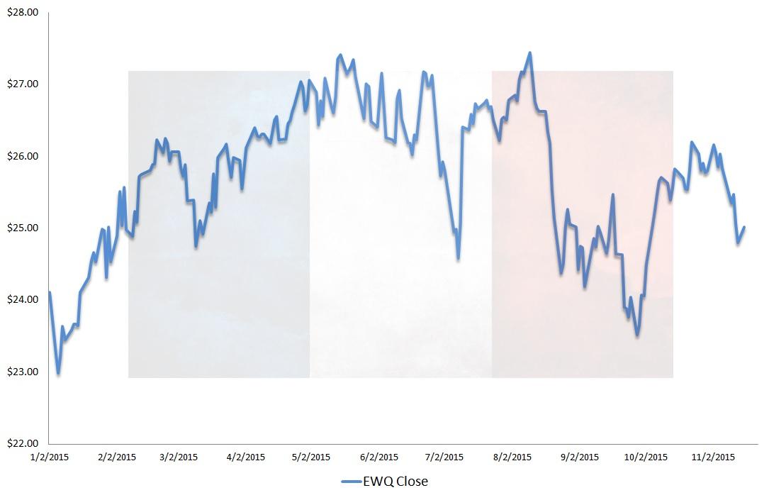 EWQ-etf, technical analysis