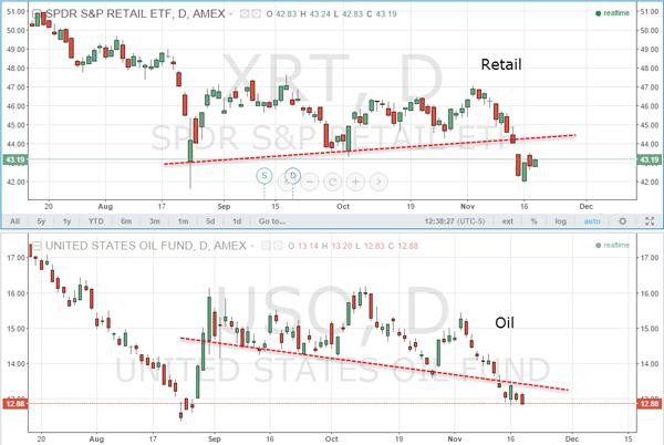 SPDR Retail ETF (XRT) versus US Oil Fund (USO)
