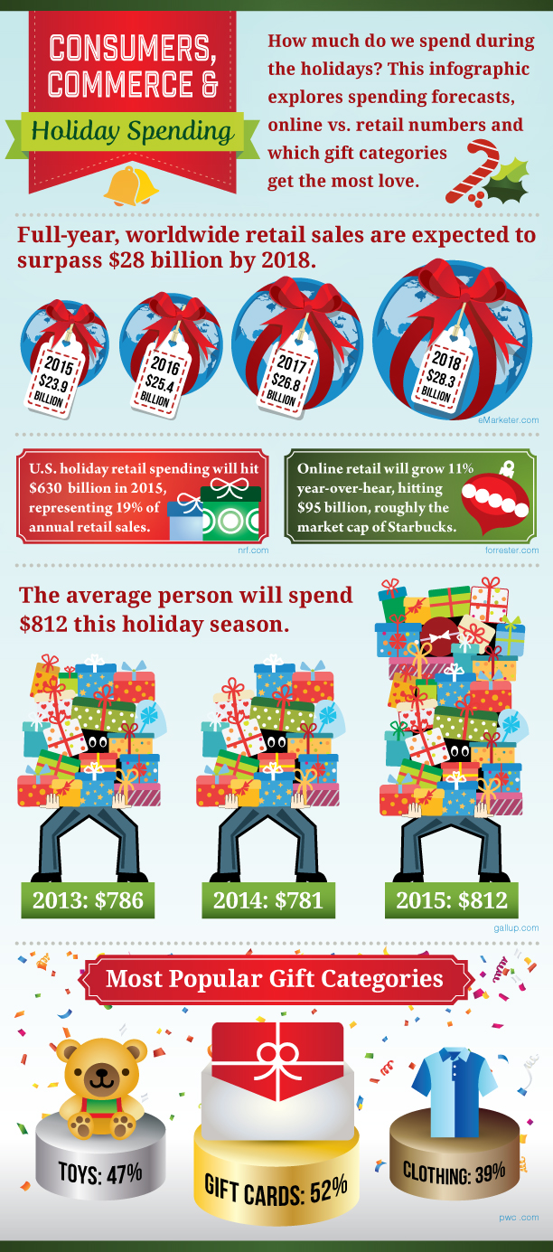 Consumers, Commerce & Holiday Spending