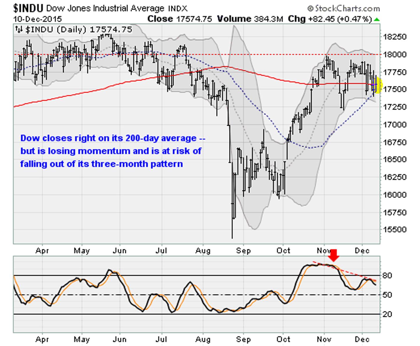 12-10-15-DJIA copy