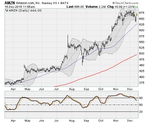 No Rate Hike: Amazon.com, Inc. (AMZN)