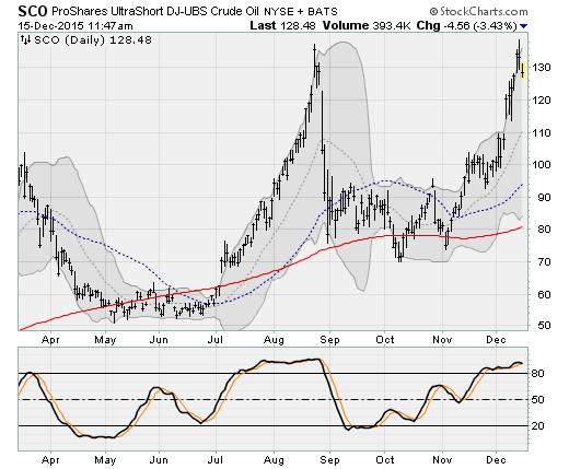 Rate Hike: ProShares UltraShort Crude Oil ETF (SCO)