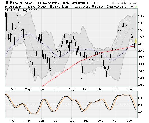 Rate Hike: U.S. Dollar Bullish Index Fund (UUP)