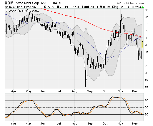 No Rate Hike: Exxon Mobil Corporation (XOM)