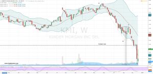 KMI stock chart