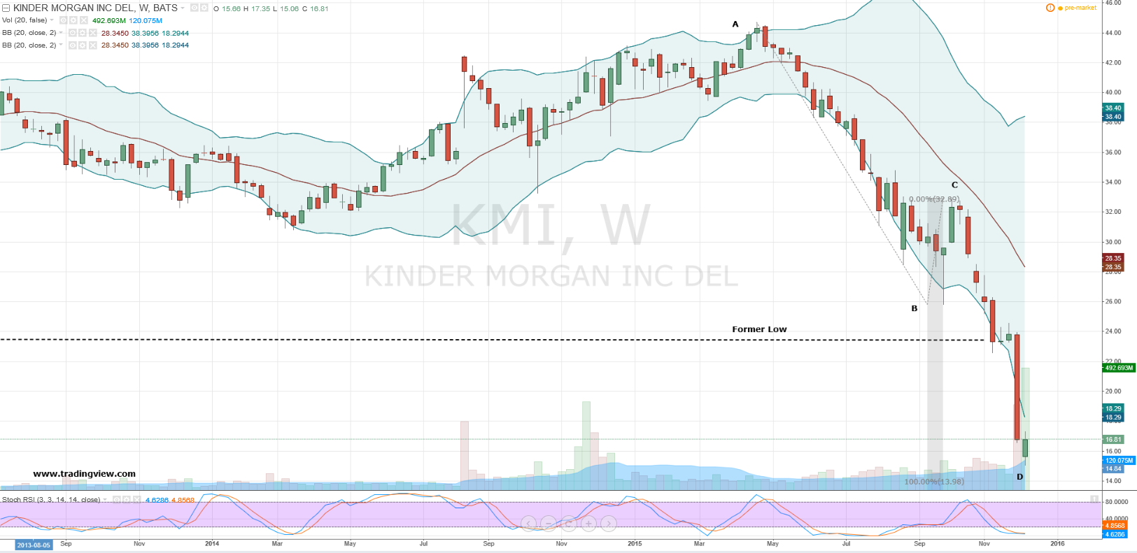 Kinder Morgan Stock Quote Custom Kinder Morgan Inc How To Squeeze More Income From Kmi Stock