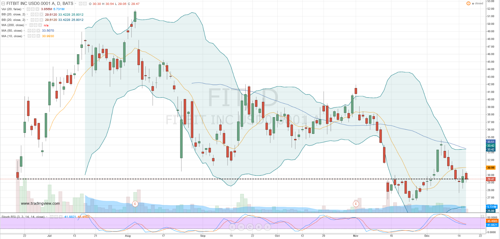25 I Discussed Fitbit Stock As A Bullish Play Lower Low Double Bottom Pattern That Saw Fit Break Its Secondary Market All Time Lows Had Our Eye