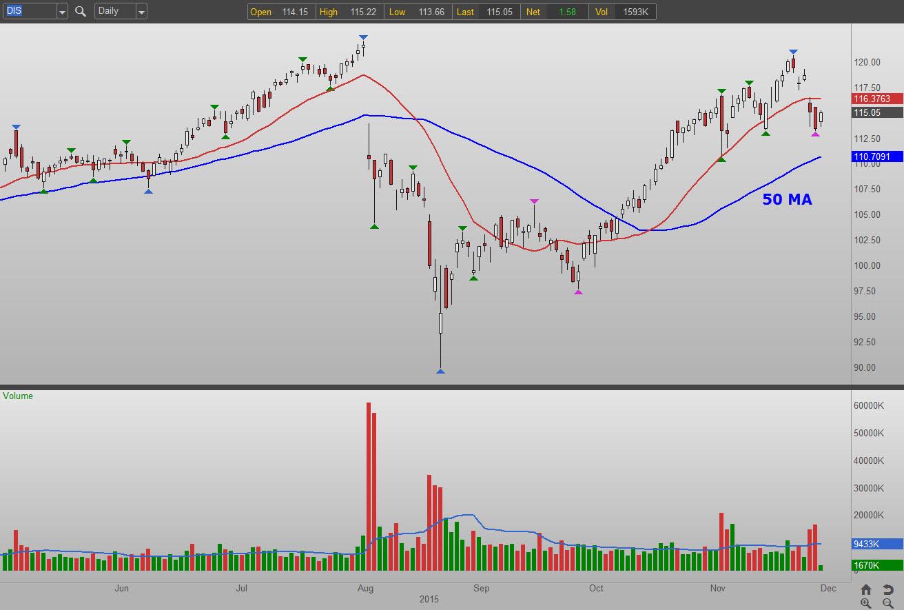 Dis stock options