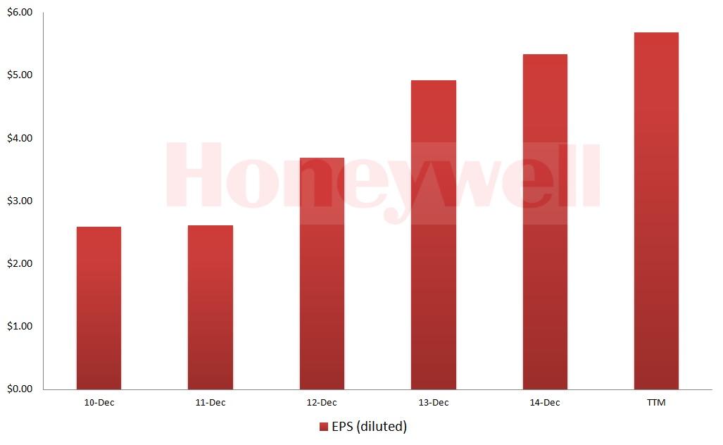HON stock, earnings trend