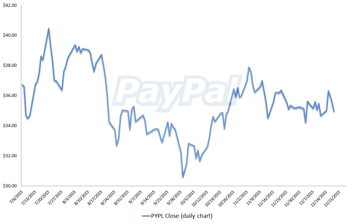Paypal stock, technical analysis