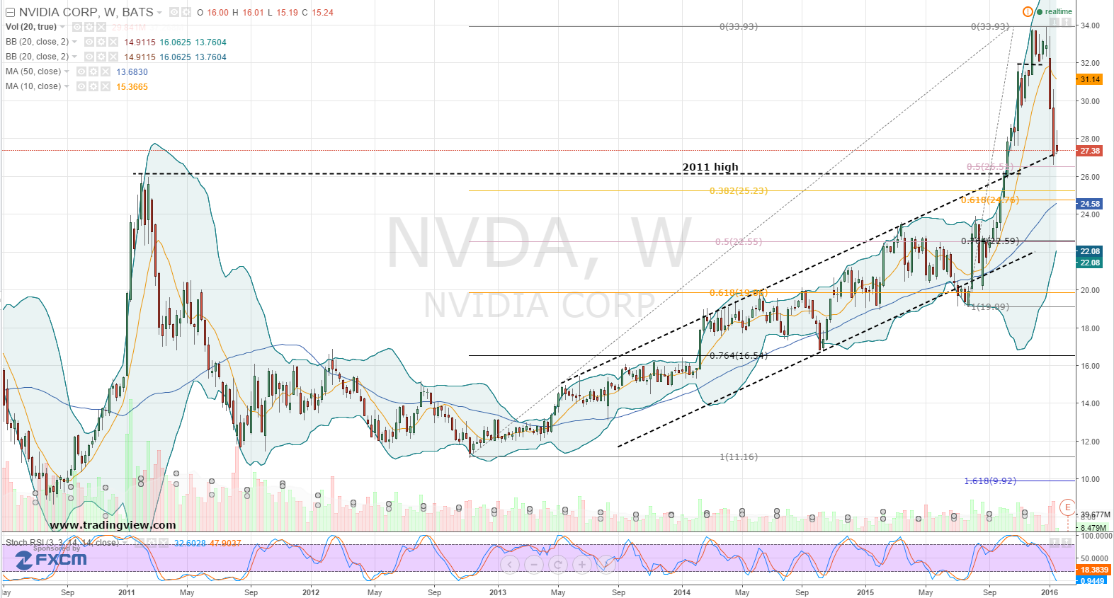 Nvidia Corporation It S A Call Of Duty For Nvda Stock