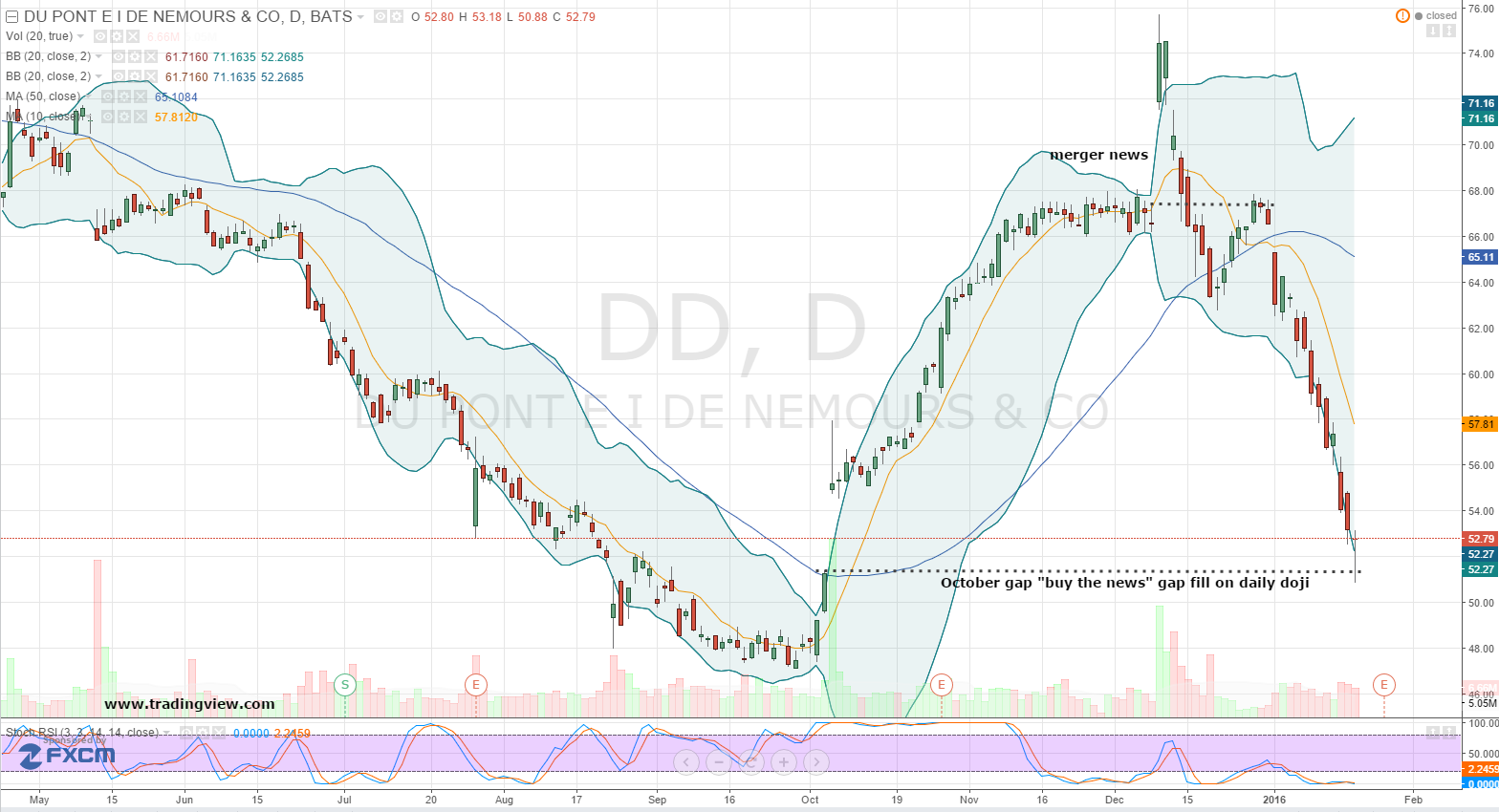 dd-daily-chart