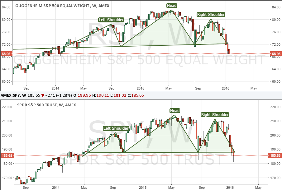 "The S&P 500 ""Completed"" a Head-and-Shoulders Pattern"