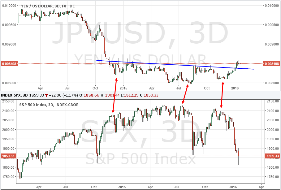 JPY/USD vs. S&P 500