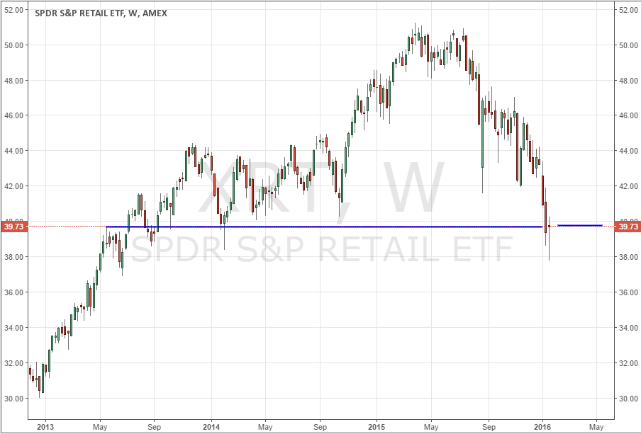 SPDR S&P Retail ETF (XRT)