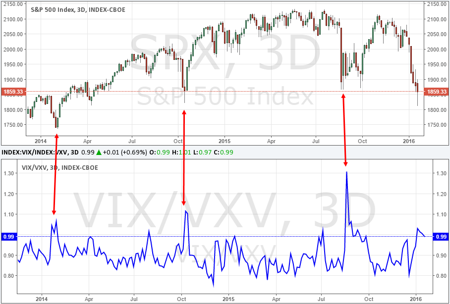 S&P 500 vs. VIX/VXV